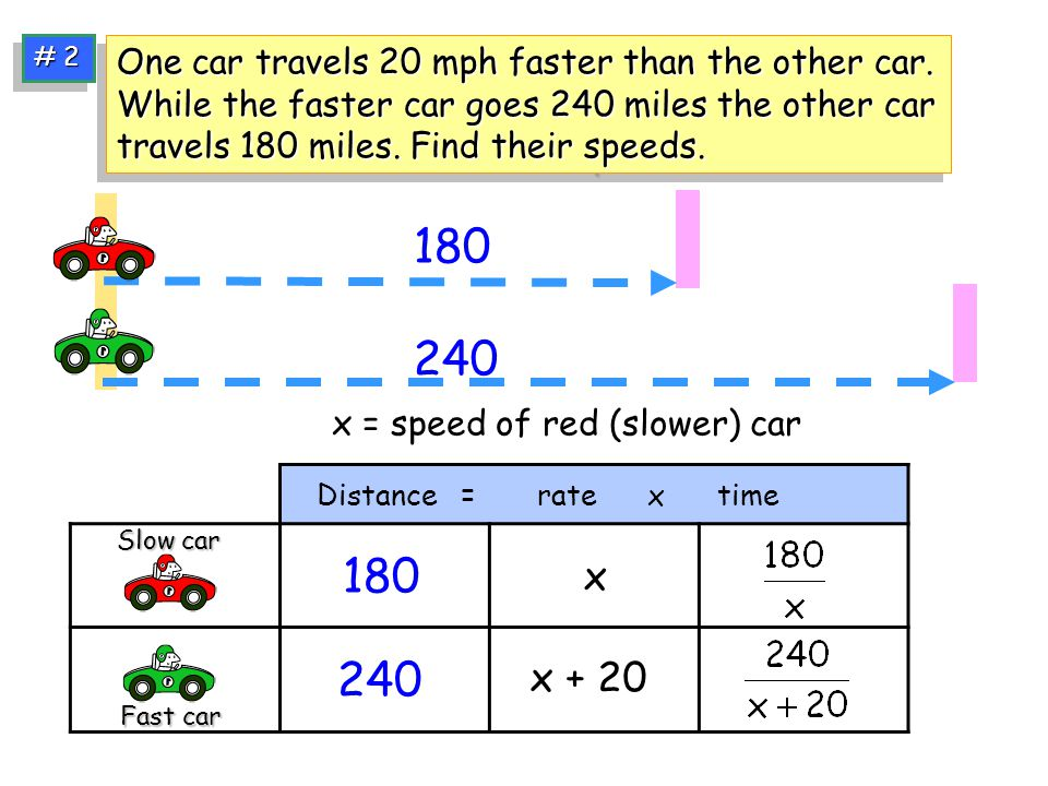 # 2 One car travels 20 mph faster than the other car. While the faster car goes 240 miles the other car travels 180 miles. Find their speeds.
