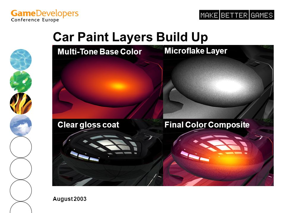 Car Paint Layers Build Up