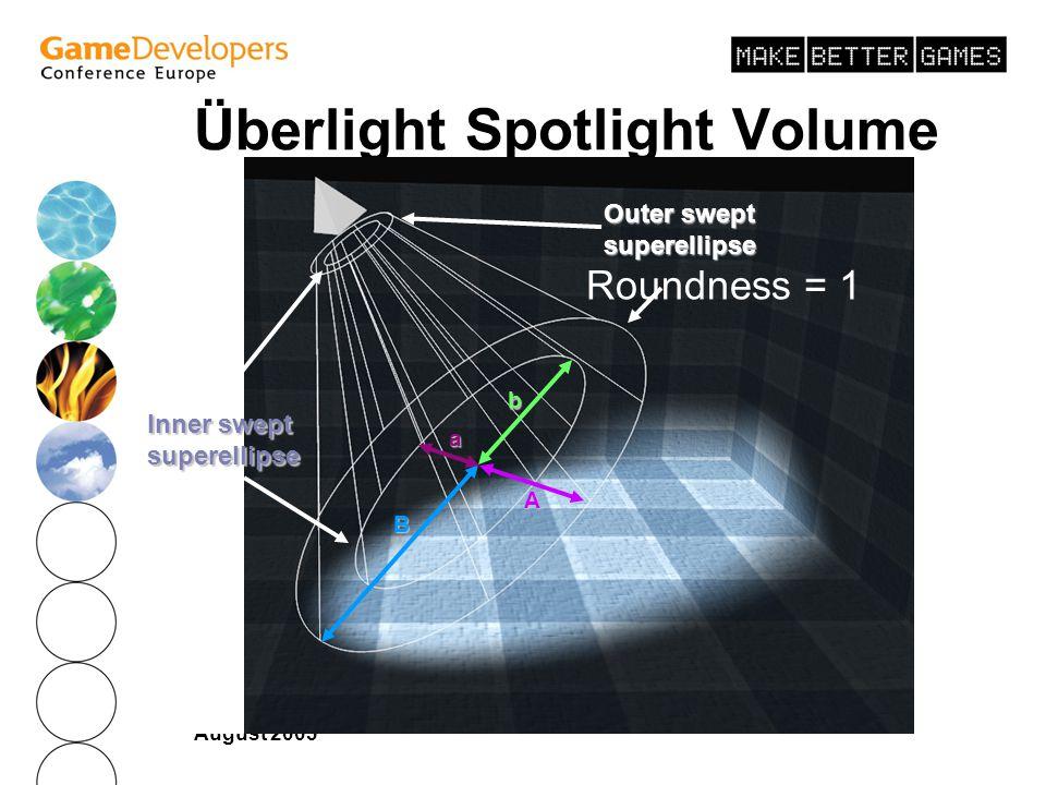Überlight Spotlight Volume