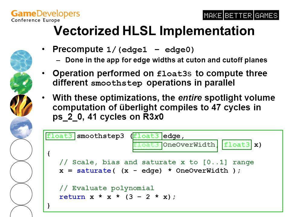 Vectorized HLSL Implementation
