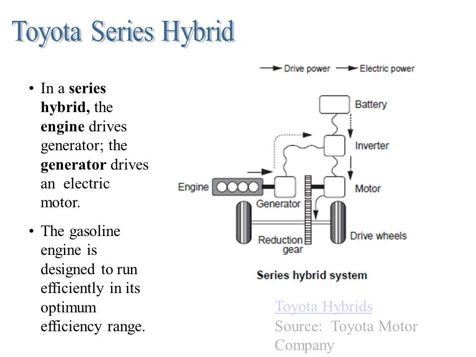 Toyota Series Hybrid In a series hybrid, the engine drives generator; the generator drives an electric motor.