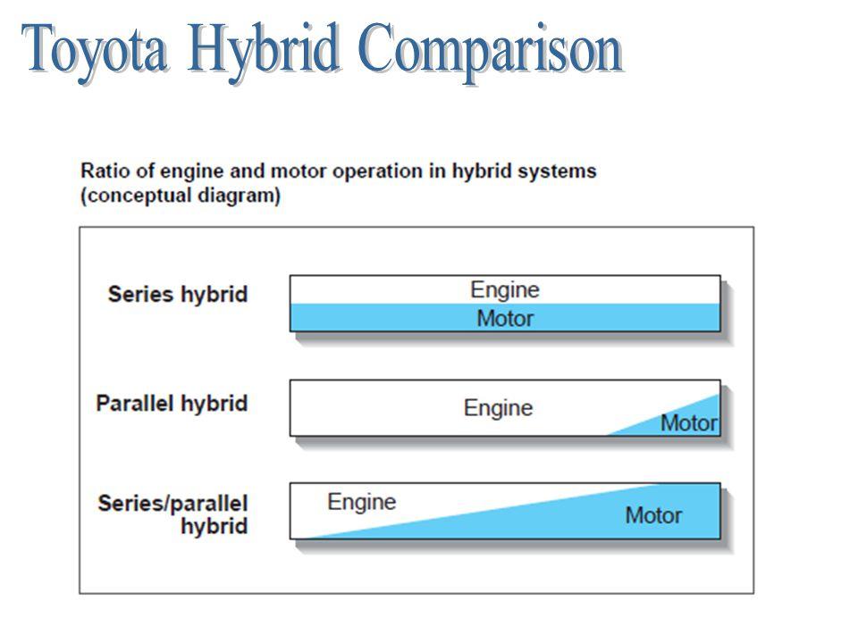 Toyota Hybrid Comparison