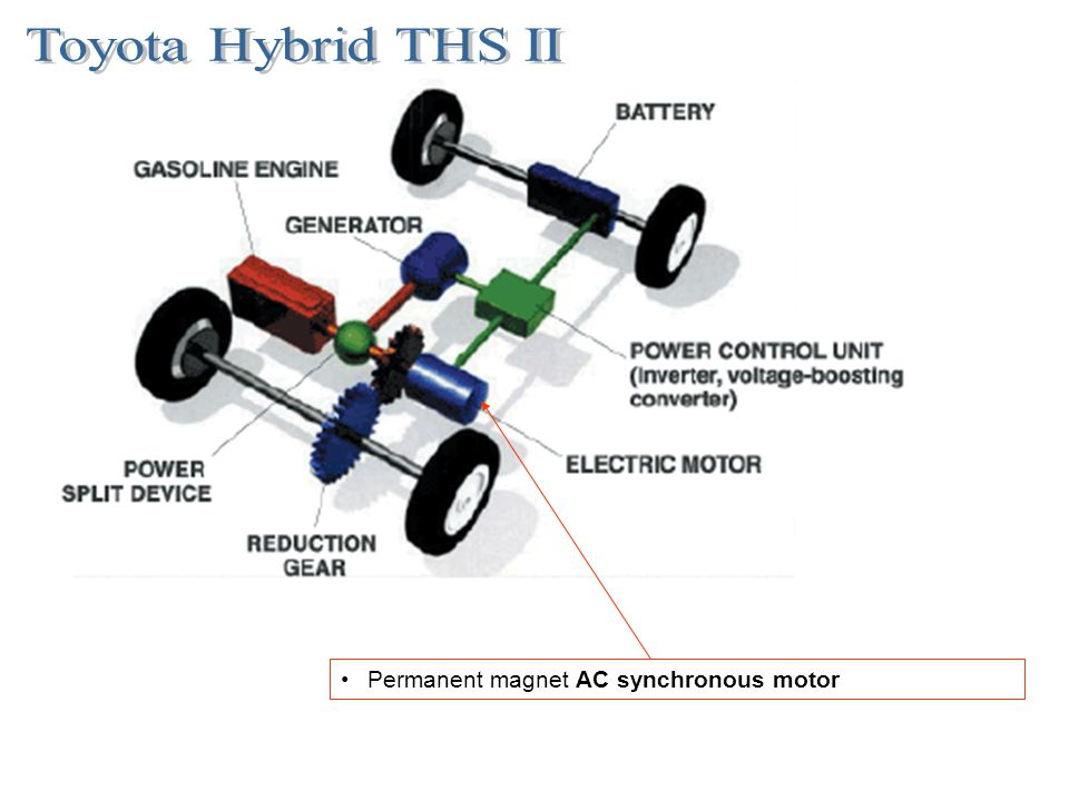 Toyota Hybrid THS II Permanent magnet AC synchronous motor