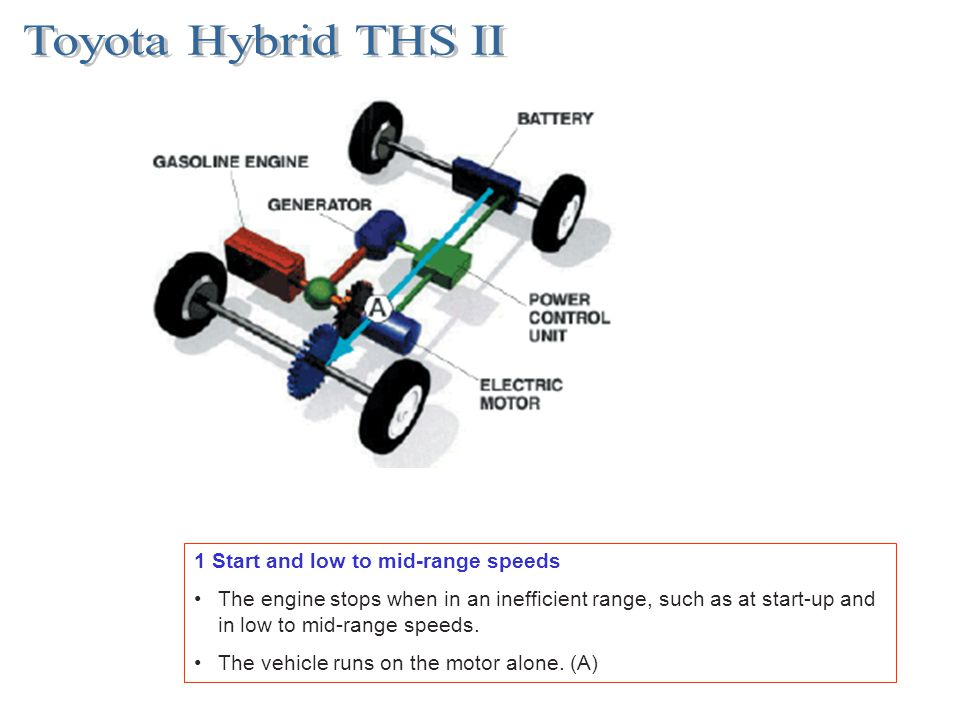 Toyota Hybrid THS II 1 Start and low to mid-range speeds
