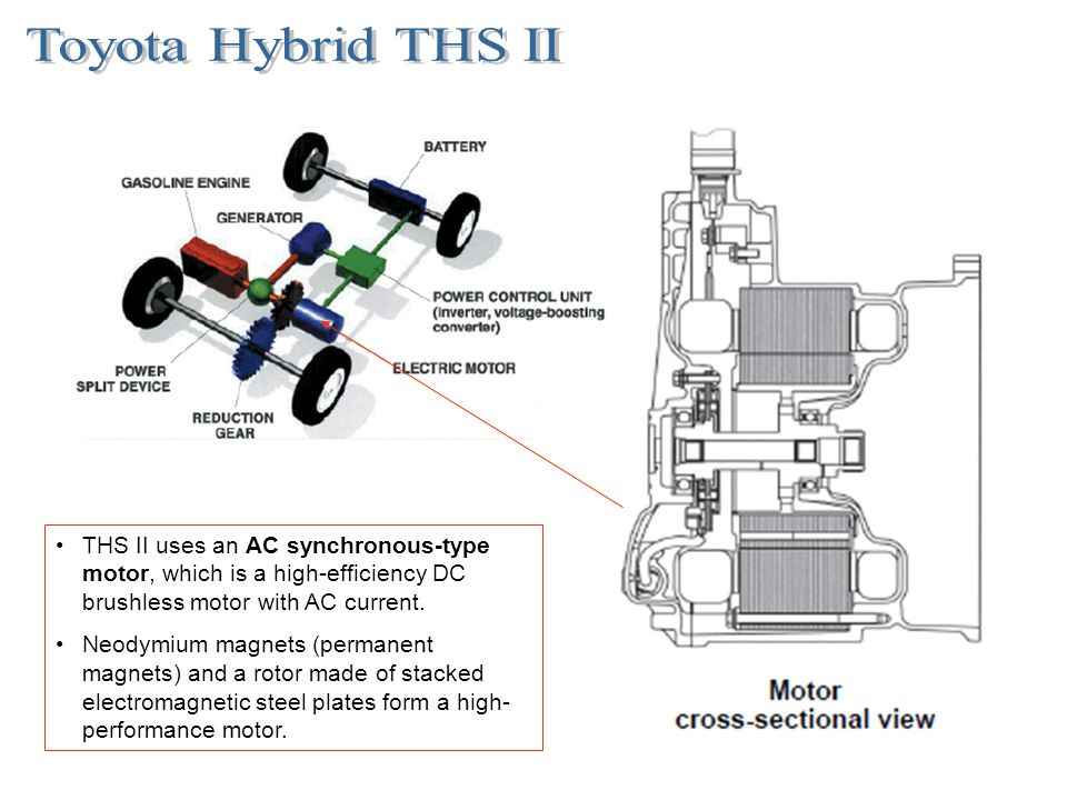 Toyota Hybrid THS II THS II uses an AC synchronous-type motor, which is a high-efficiency DC brushless motor with AC current.