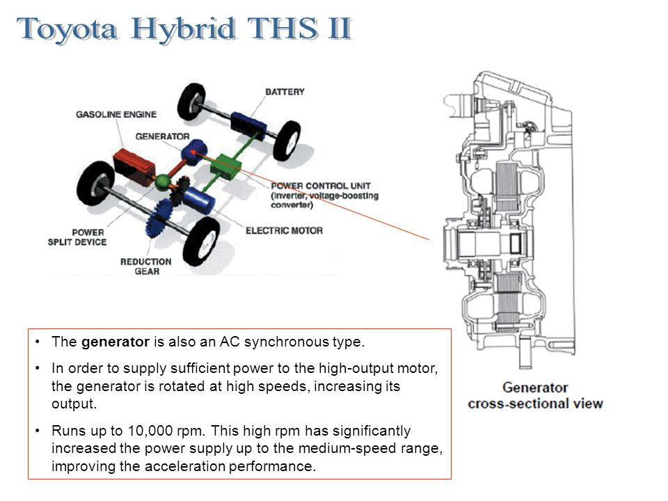 Toyota Hybrid THS II The generator is also an AC synchronous type.