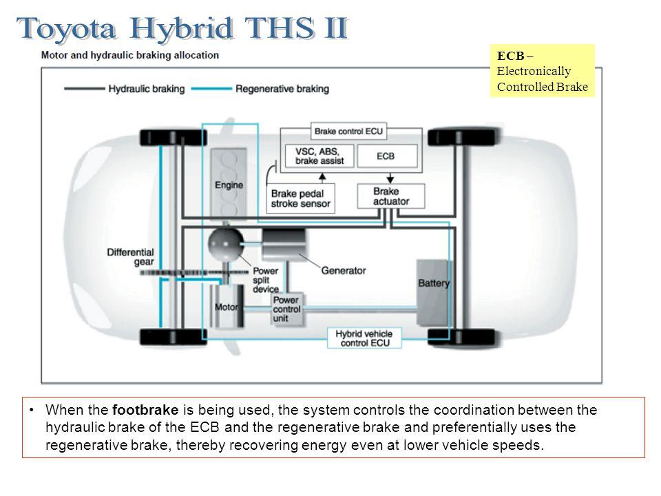 Toyota Hybrid THS II ECB – Electronically Controlled Brake.