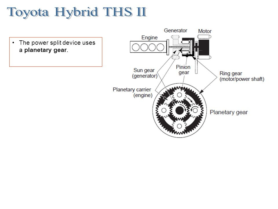 Toyota Hybrid THS II The power split device uses a planetary gear.