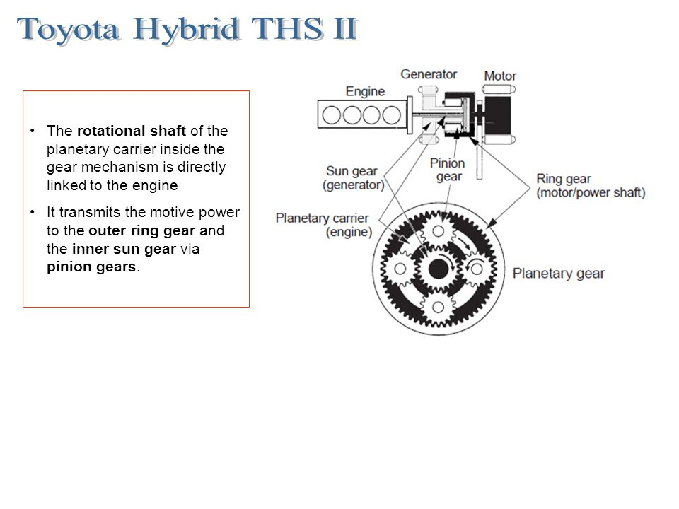 Toyota Hybrid THS II The rotational shaft of the planetary carrier inside the gear mechanism is directly linked to the engine.