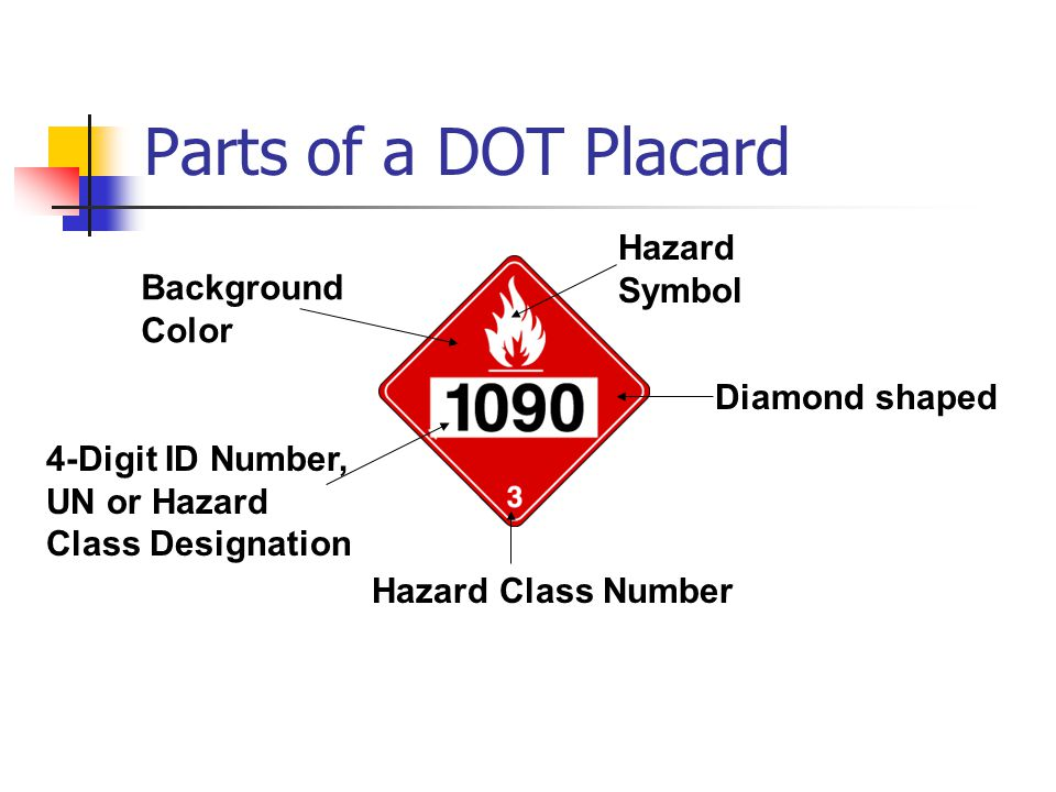 Parts of a DOT Placard Hazard Symbol Background Color Diamond shaped