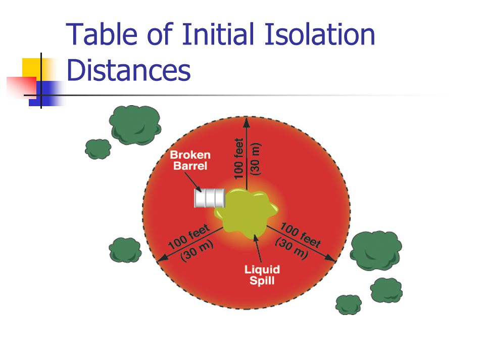 Table of Initial Isolation Distances