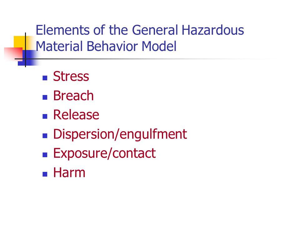 Elements of the General Hazardous Material Behavior Model