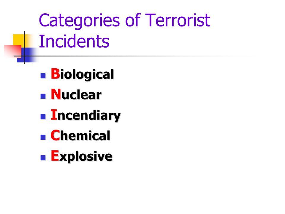Categories of Terrorist Incidents