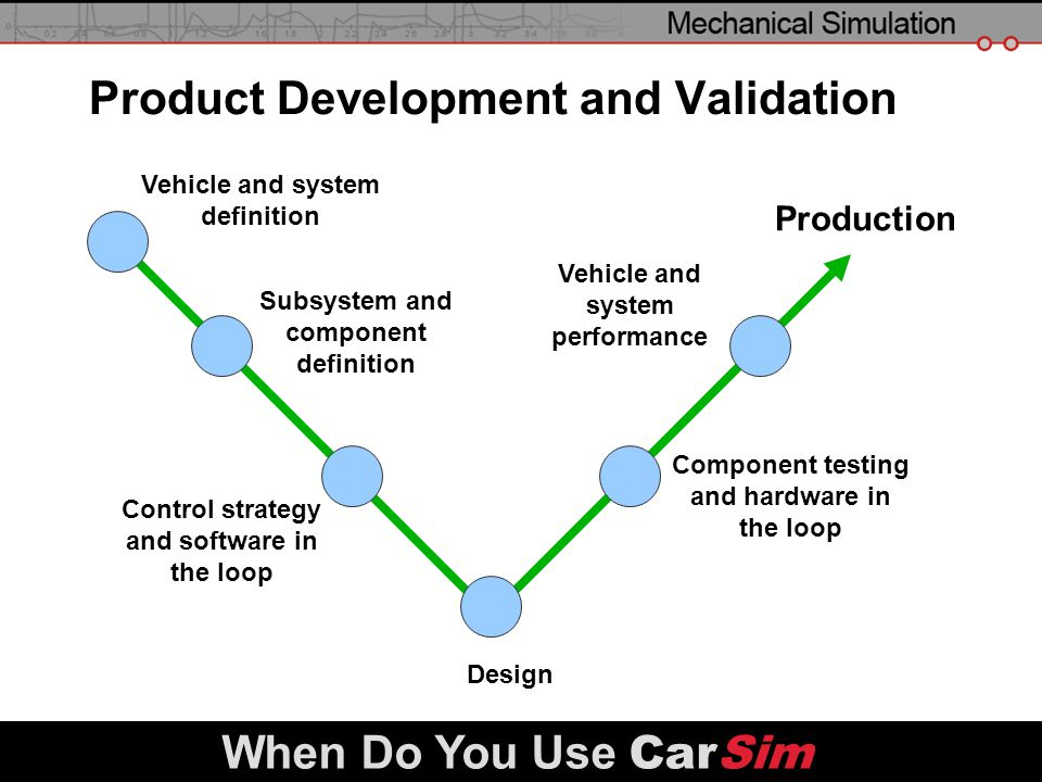 Product Development and Validation