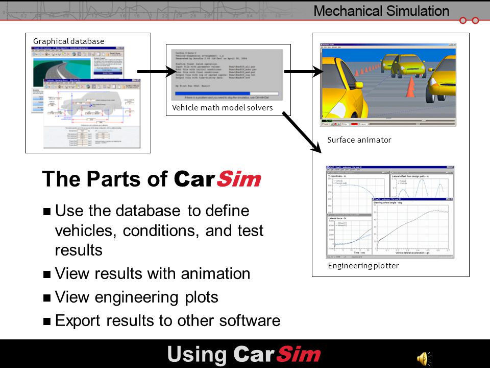 The Parts of CarSim Using CarSim