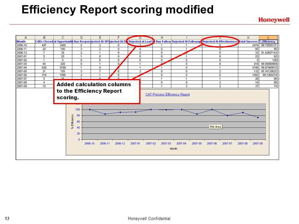 Efficiency Report scoring modified