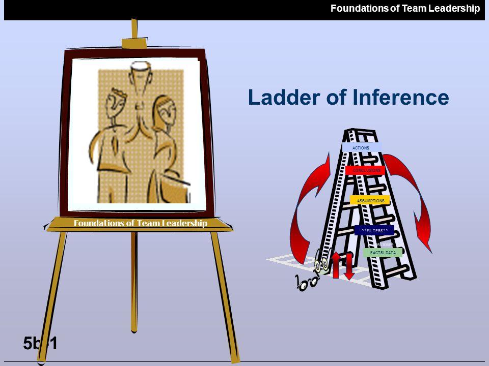 Foundations of Team Leadership