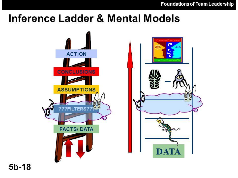 Inference Ladder & Mental Models
