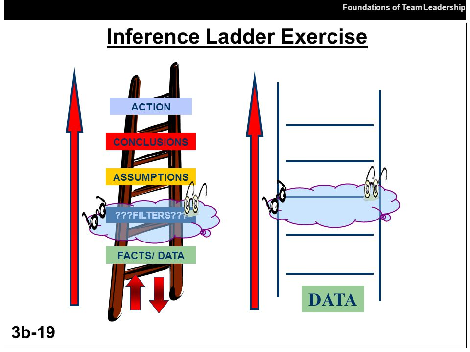 Inference Ladder Exercise