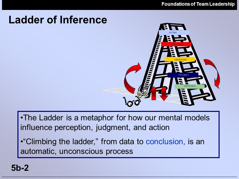 Ladder of Inference CONCLUSIONS. ASSUMPTIONS. FILTERS FACTS/ DATA. ACTIONS.