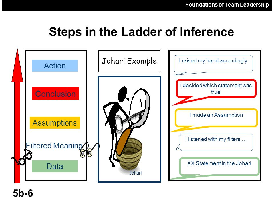 Steps in the Ladder of Inference