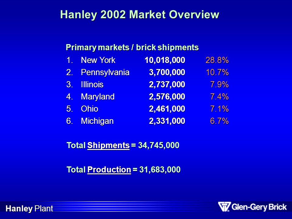 Hanley 2002 Market Overview
