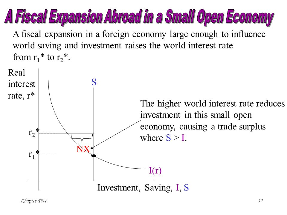 A Fiscal Expansion Abroad in a Small Open Economy