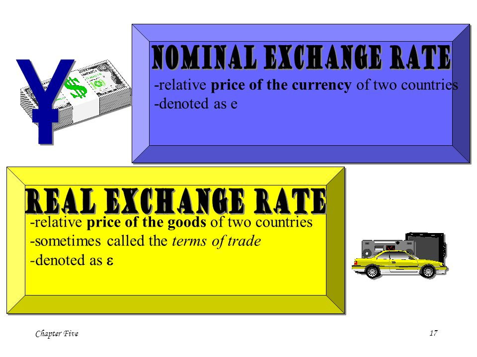-relative price of the currency of two countries -denoted as e