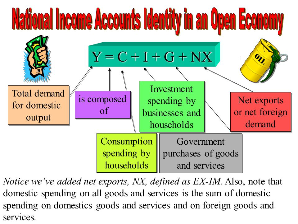 National Income Accounts Identity in an Open Economy