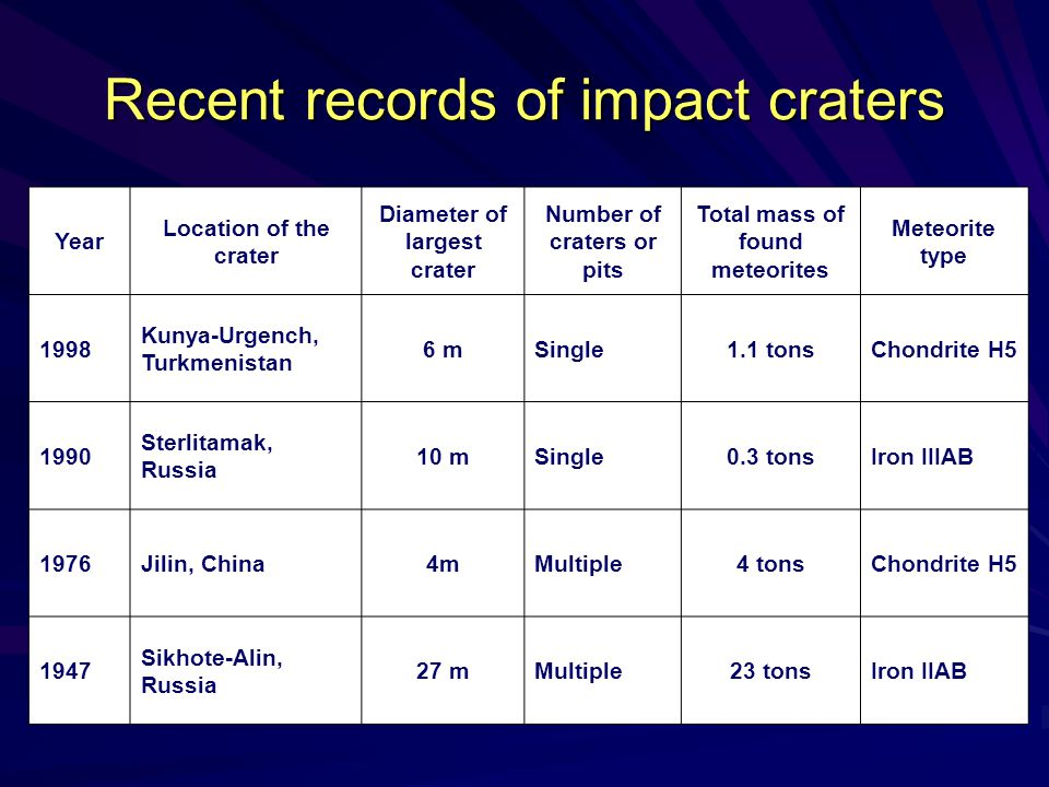 Recent records of impact craters