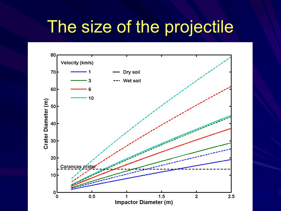 The size of the projectile