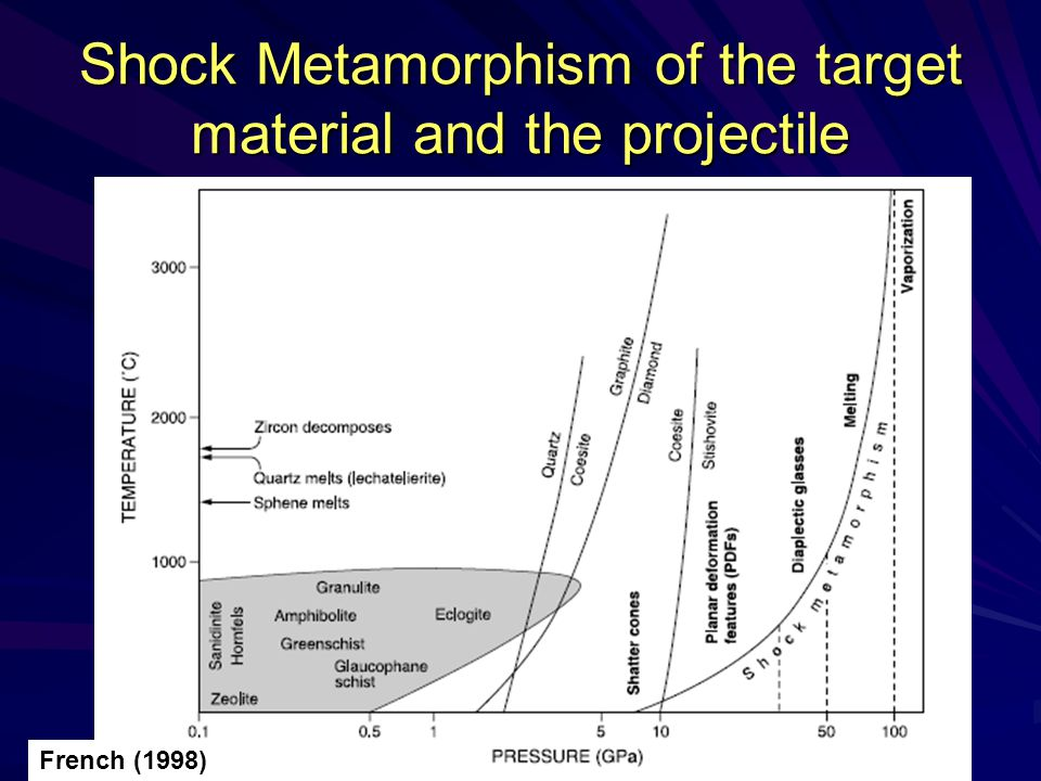 Shock Metamorphism of the target material and the projectile