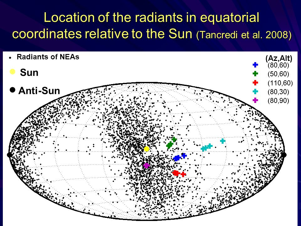 Location of the radiants in equatorial coordinates relative to the Sun (Tancredi et al. 2008)