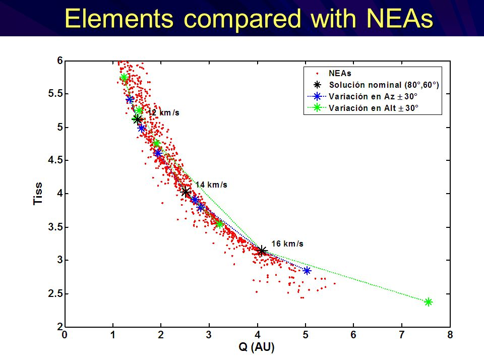 Elements compared with NEAs