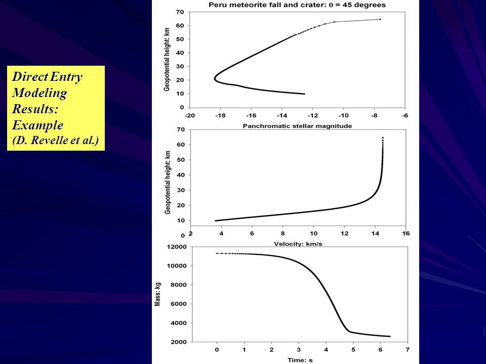 Direct Entry Modeling Results: Example (D. Revelle et al.)