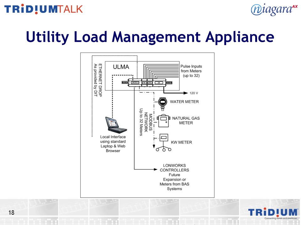 Utility Load Management Appliance