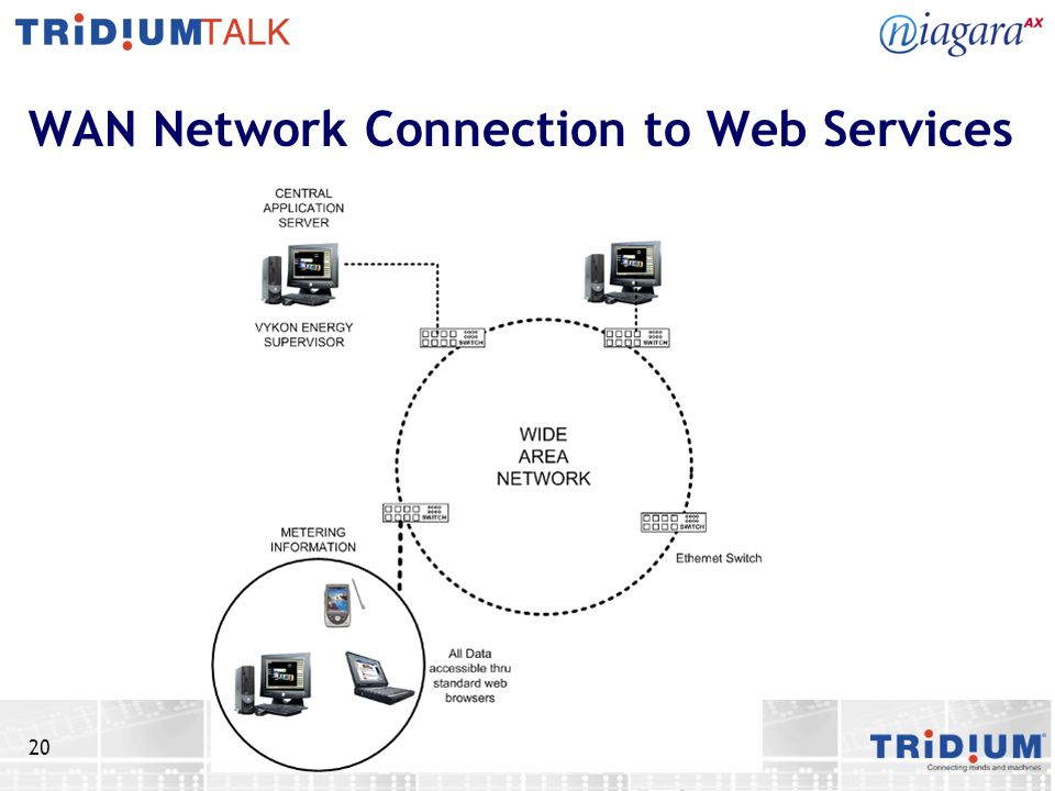 WAN Network Connection to Web Services