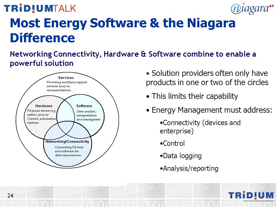 Most Energy Software & the Niagara Difference