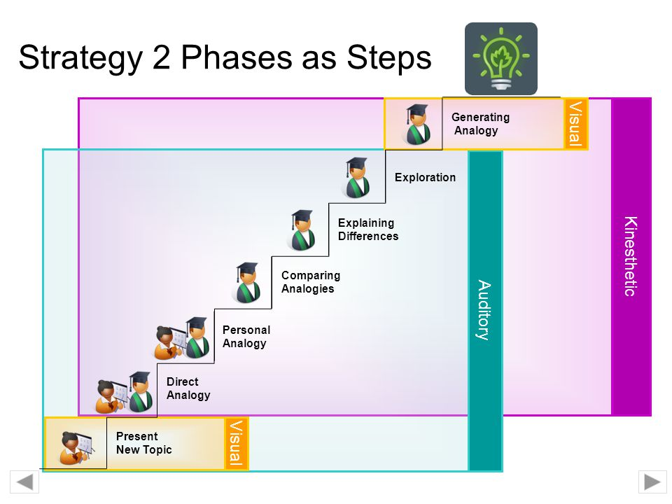 Strategy 2 Phases as Steps
