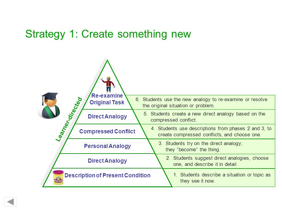Strategy 1: Create something new
