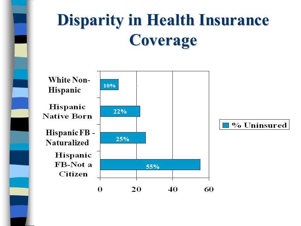 Disparity in Health Insurance Coverage