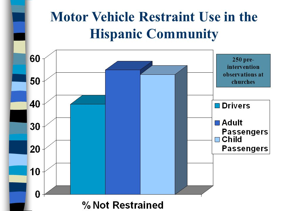 Motor Vehicle Restraint Use in the Hispanic Community