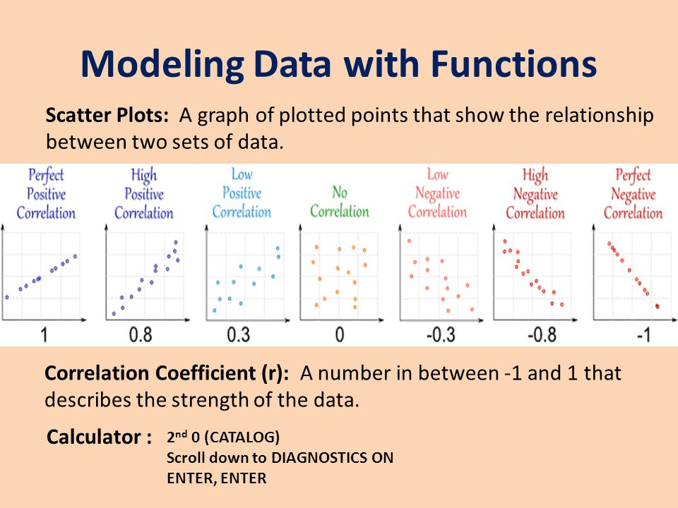 Modeling Data with Functions
