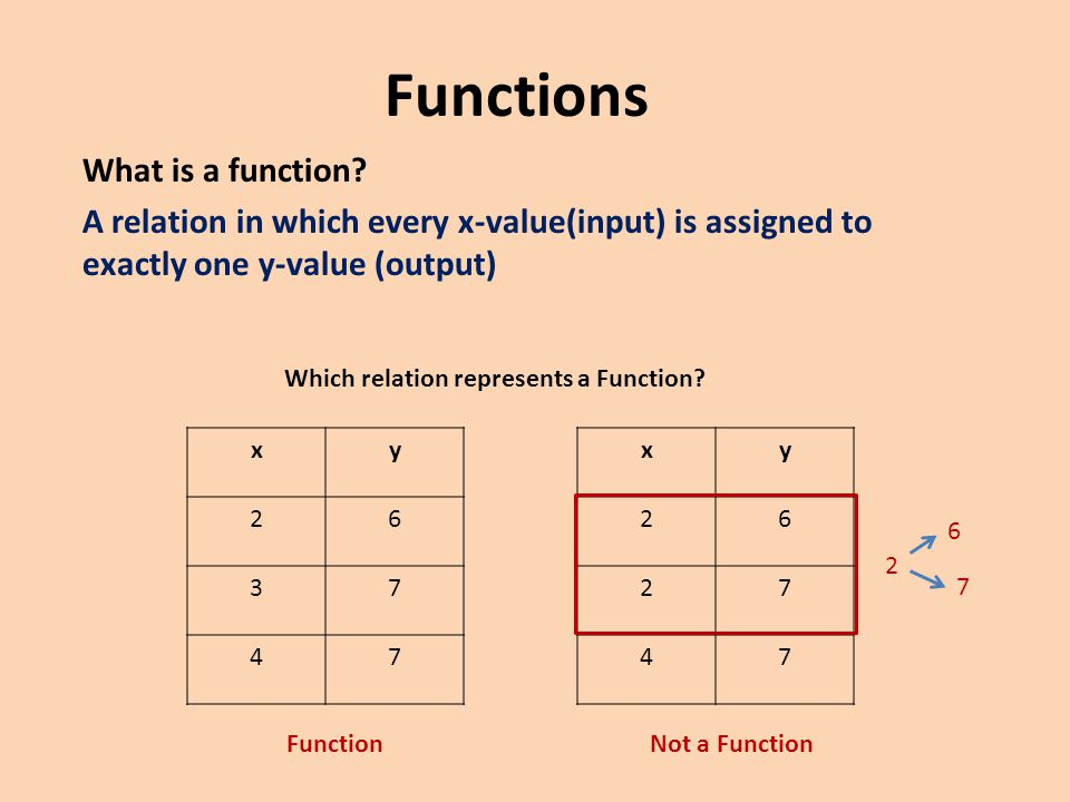 Which relation represents a Function