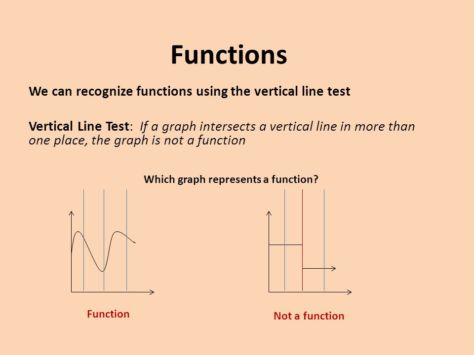 Which graph represents a function