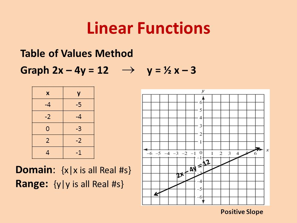 Linear Functions Table of Values Method Graph 2x – 4y = 12 y = ½ x – 3