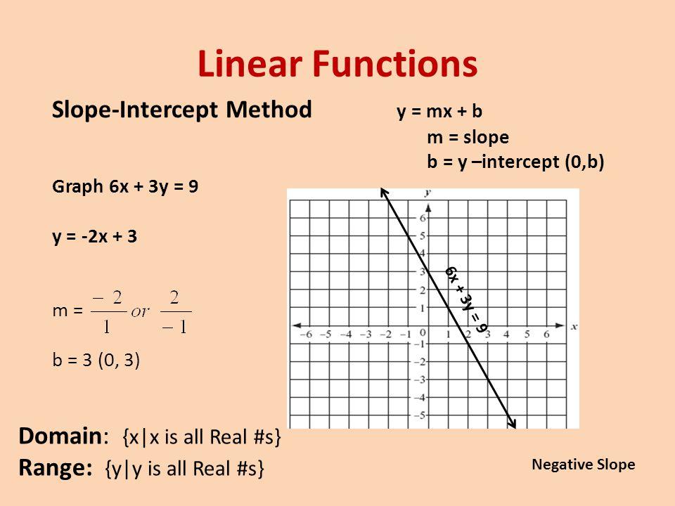 Linear Functions Slope-Intercept Method y = mx + b