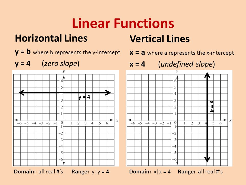 Linear Functions Horizontal Lines Vertical Lines