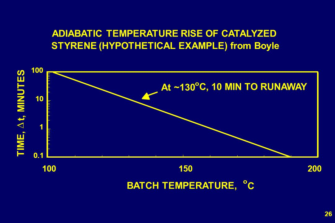 D ADIABATIC TEMPERATURE RISE OF CATALYZED