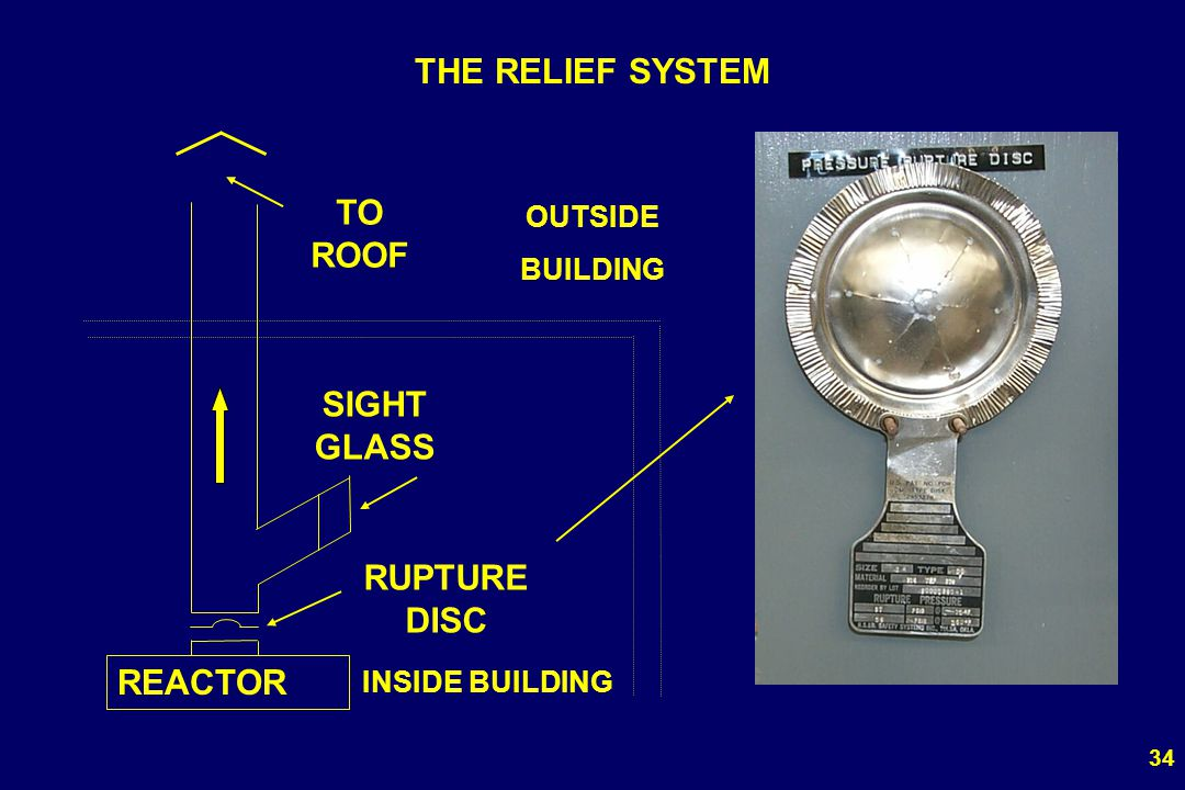 THE RELIEF SYSTEM TO ROOF SIGHT GLASS RUPTURE DISC